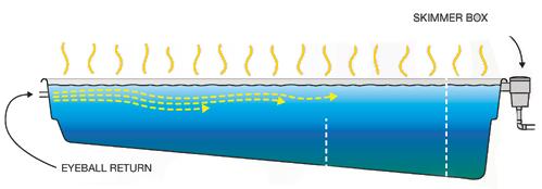 Traditional pool circulation system