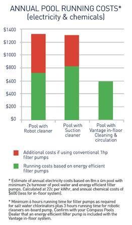 Self cleaning pool vs traditional pool annual savings